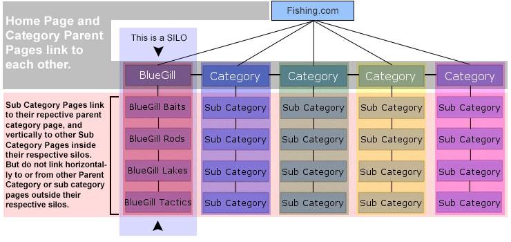 Silo Web Design